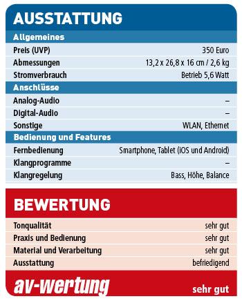 Sonos-Play3_Wertung