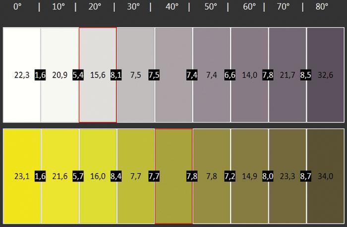 Aus zentraler Perspektive leistet das Curved-Display erstklassige Arbeit, jedoch nimmt die Helligkeit schon bei 30 Grad sichtbar ab und auch einige Farben bleichen aus.