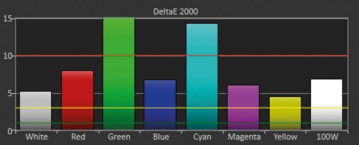 """Heftiger YUV-Farbfehler: Die heute üblichen HDTV-Quellen im Farbmodus YUV zeigt der Viewsonic auch im neuen Bildmodus """"Film (Rec. 709)"""" mit überzogenen grünen Farben."""