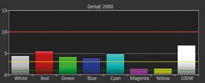 """Deutlich besser: Stellt man die HDTV-Quelle auf den Farbmodus """"RGB"""", liefern sowohl der Bildmodus """"Standard"""" als auch das etwas dunklere Preset """"Film (Rec.709)"""" weit besser balancierte Farben."""
