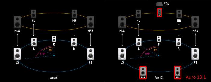 Unterschied zwischen einem Auro 3D Setup mit 9.1, 10.1 und 13.1 (rot markierte Lautsprecher)