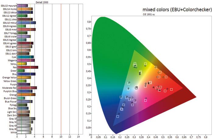 Durchschnittlich: Die Farbdarstellung liegt auf gutem Niveau, jedoch weichen einige Nuanen etwas vom Ideal ab. Grüntöne werden tendenziell am besten reproduziert.