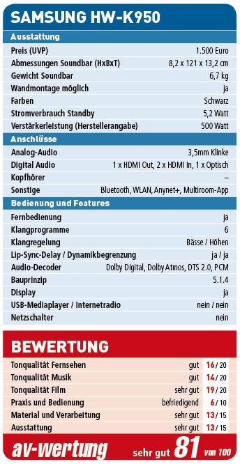 Samsung_HW-K950_Wertung