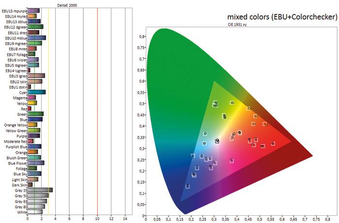 Mit einem durchschnittlichen Delta-E-Wert von 1,8 erreicht die Natürlichkeit der Farben Top-Niveau. Auch die Farbtemperatur im Weißbild überzeugt, nur dunklere Graustufen driften leicht in Richtung Gelb ab.