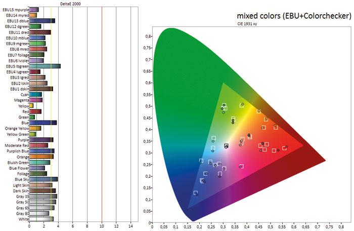 Kann sich sehen lassen: Mit Delta-E-Werten von unter 3 gehört der 65 PUS 7601 zu den farbneutralsten Philips-Fernsehern, die wir bislang getestet haben.