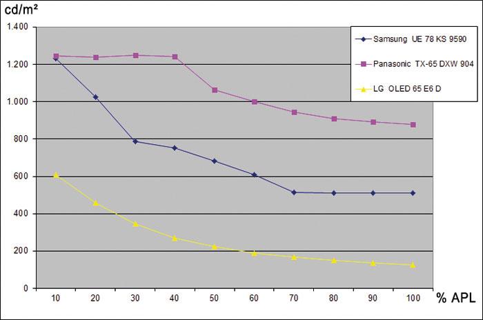 Lichtkonzentration: Im Vergleich zu besten OLED-TVs (gelbe APL-Kurve) liefert Samsungs SUHD-Bolide (blaue Kurve) doppelt bis viermal hellere Bilder. Im Vollflächen-Weiß schlagen ihn aber kleinere LCD-TVs wie Panasonics Flaggschiff TX-65 DXW 904 (pink).