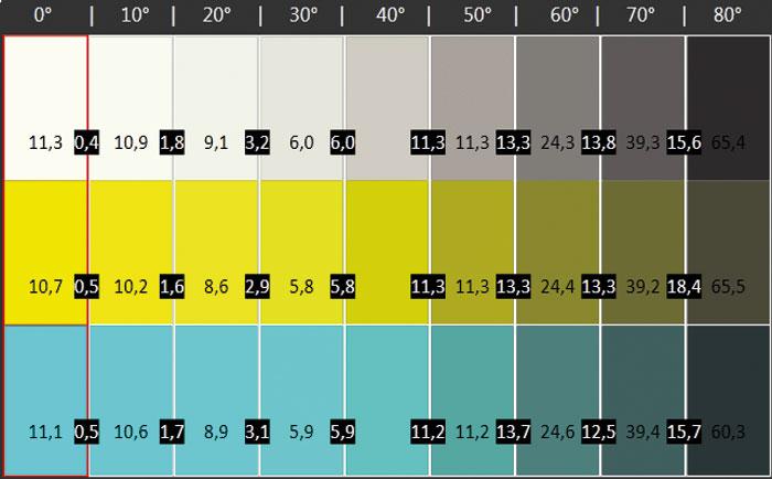 Ab 30 Grad dunkeln die Farben sichtbar ab, nennenswerte Abweichungen treten nicht auf. Nur die rötlich eingefärbten Grautöne könnten ein paar Cineasten stören.