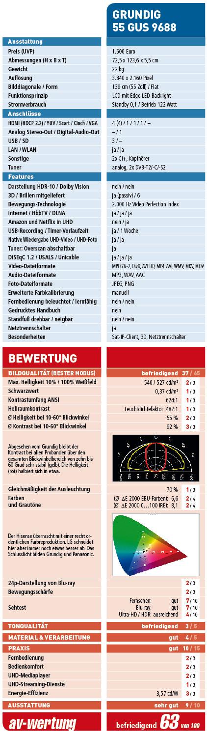 grundig_immensa-vision-9_wertung