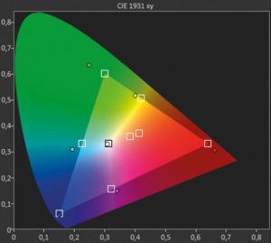 Schwache HDR-Farben: Die Farben passen grundsätzlich gut zum DCI-Standard, sind ab Werk aber unausgewogen und zu dunkel justiert. Insbesondere Gelb, Cyan und Magenta driften spürbar ab.