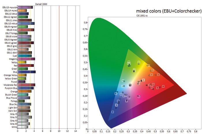 In Reih und Glied: In unseren Farbmessungen zeigt der LG-Mittelklässler keine auffälligen Abweichungen. Sogar schwierige Nuancen wie Hauttöne reproduziert er sauber.