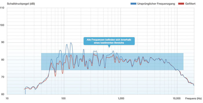 AccuEQ berücksichtigt bei der Entzerrung nicht den kompletten Frequenzgang, sondern spart für den Erhalt des originalen Klangcharakters eines Lautsprechers mittlere und hohe Töne ab 1,7 kHz aus. Entsprechend unterscheiden sich die blaue Kurve (ursprünglicher Frequenzgang) und die rote Kurve (gefilterter Frequenzgang) nur bis zu dieser Marke. Weitere Infos stellt Onkyo auf http://onkyo-accueq-de.strikingly.com bereit.
