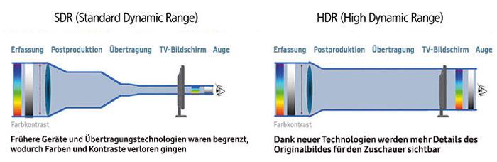 Mit HDR werden mehr Details des Originalbildes für den Zuschauer sichtbar als früher. Hier gingen unter anderem Kontraste und Farben verloren.