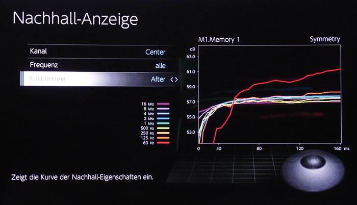 MCACC Pro errechnet das Schallfeld eines jeden Kanals in Abhängigkeit von Zeit sowie Frequenz und koordiniert diese für das gleichzeitige Ankommen am Hörplatz.