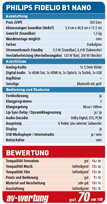 philips-fidelio-b1_wertung
