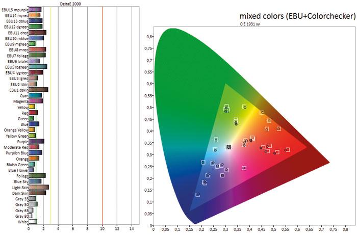 Akkurate Farbdarstellung: Sony hat nicht nur die Grund- oder Sekundärfarben, sondern auch alle Nuancen dazwischen im Griff. Das Resultat sind ausnahmslos sehr geringe Delta-E-Abweichungen, auch in den Graustufen.