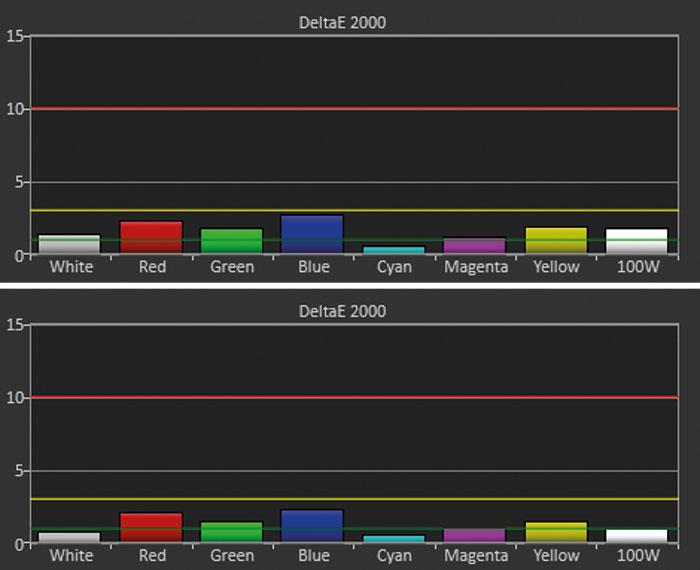 Macht sehr gute Farben noch besser: Die Presets des 550ES sorgen bereits für Top-Resultate. Trotzdem minimiert die Kalibrierung die Delta-E-Abweichungen bei Farben und Graustufen weiter (untere Bildhälfte).