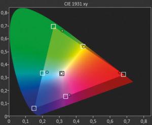 """Farbintensiver: Im Modus """"BT.2020"""" erweitert der Sony den Farbraum im Vergleich zum HD-Modus """"BT.709"""" deutlich. Doch die Vorgabe des DCI/P3-Farbraums verpasst er bei Grün und Cyan deutlich."""