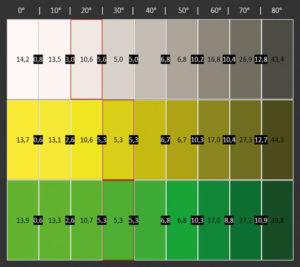 Aus seitlicher Perspektive verliert der LG 55UH9509 zwar rund ein Drittel seiner Helligkeit (10 bis 60 Grad), nennenswerte Farbverschiebungen treten aber nicht auf.