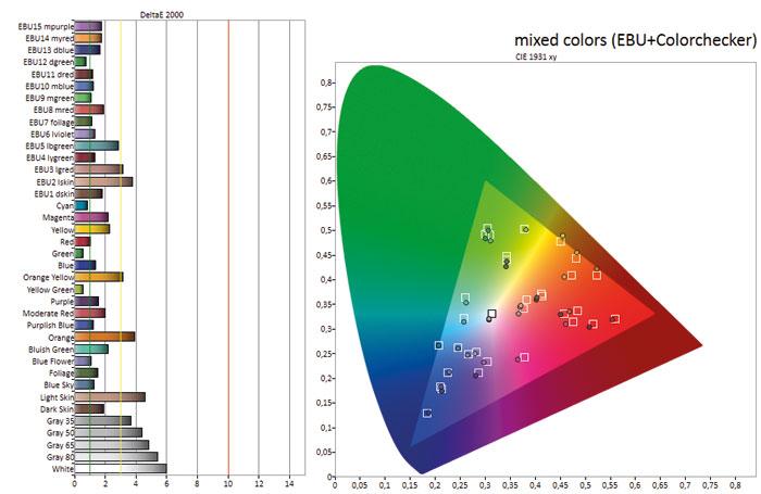 Blausucht: Mit rund 7.000 Kelvin sind die Grautöne ab Werk etwas kühl abgestimmt. Mischfarben reproduziert der KD-55XE9005 im Großen und Ganzen originalgetreu.