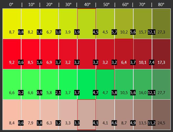 Optimal für ein breites Publikum: Der Sony A1 zeigt eine erstklassige Blickwinkelstabilität. Selbst die Farben driften von der Seite kaum, bleichen in keiner Weise aus.