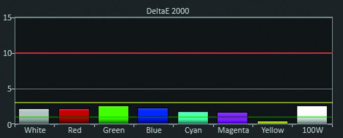 ben_w1090_kasten_diagramm_delta-e_eco