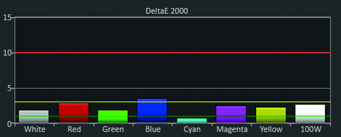 ben_w1090_kasten_diagramm_delta-e_user