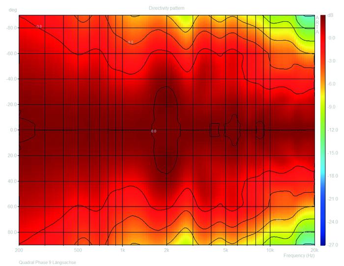 rundstrahlverhalten-quadral-phase-9-laengsachse