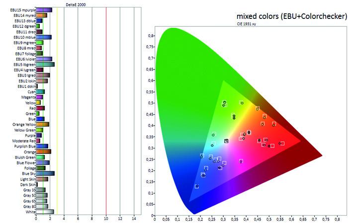 sam_qe65q9f_diagramm_mischfarben