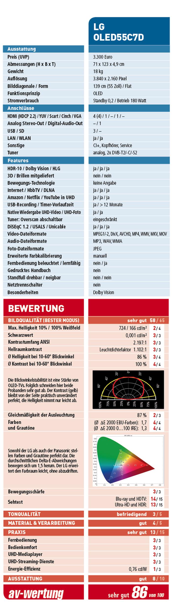 Beste Stereo Verkabelung Farbdiagramm Zeitgenössisch - Die Besten ...