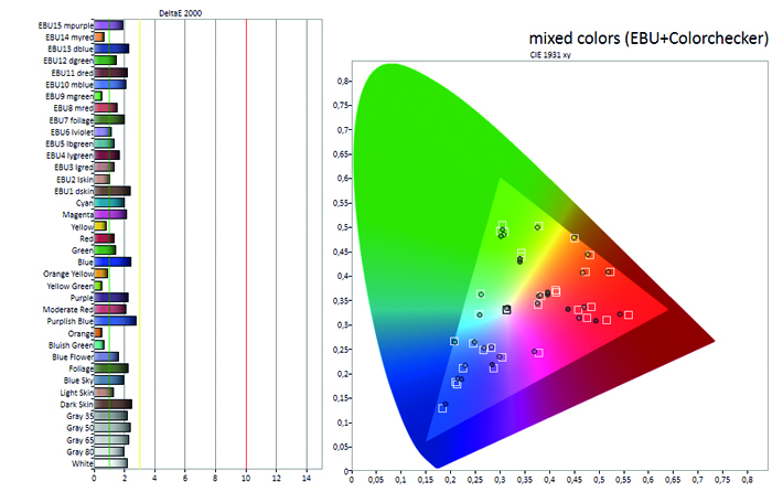 pan_tx-55ezw954_diagramm_mischfarben