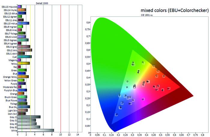 gru_65gos9798_diagramm_mischfarben