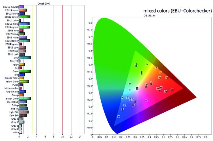 lg_oled65e7d_diagramm_mischfarben