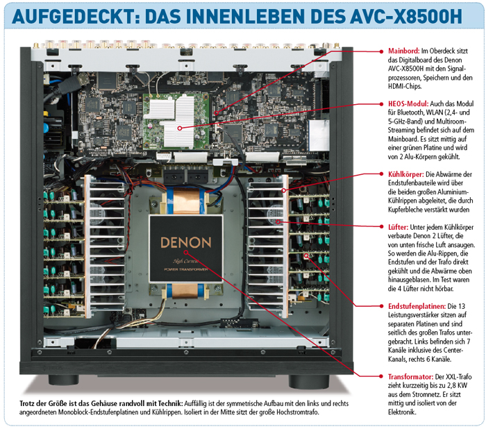 Denon AVC-8500H (Test) – audiovision